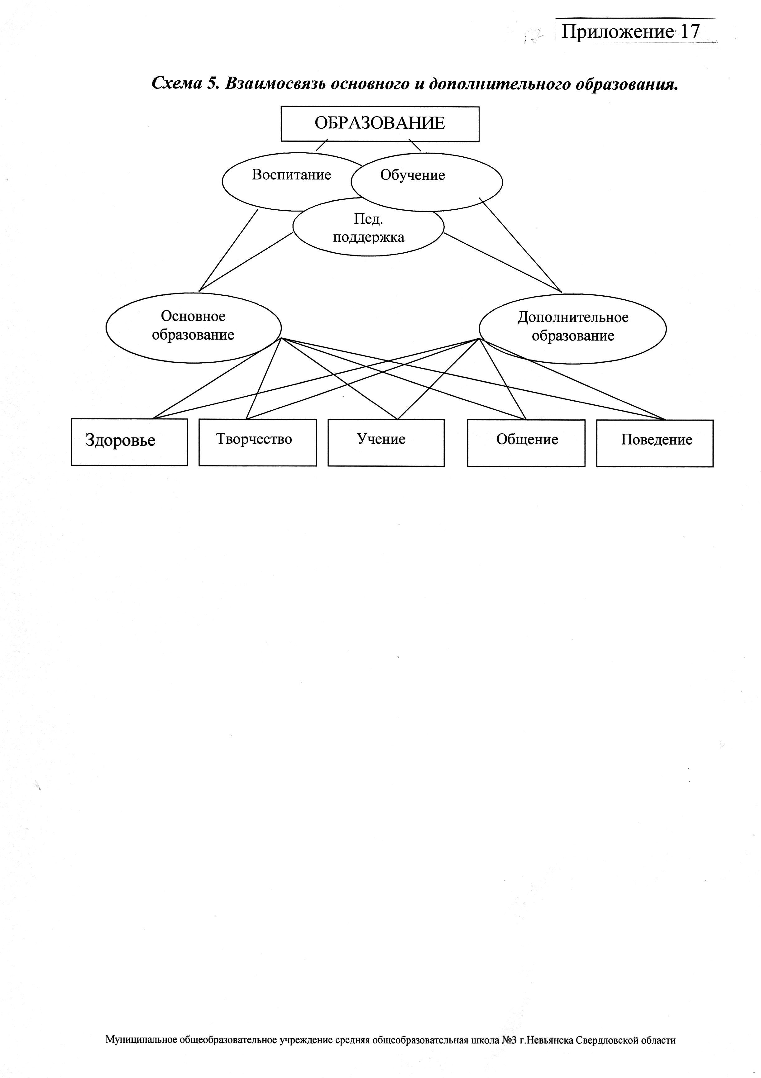 схема модели выпускника в доу